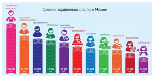 Какая зарплата в столице