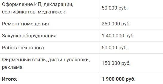 Расходы на бизнес сухарики