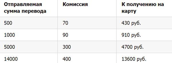 Примеры перевода Теле2