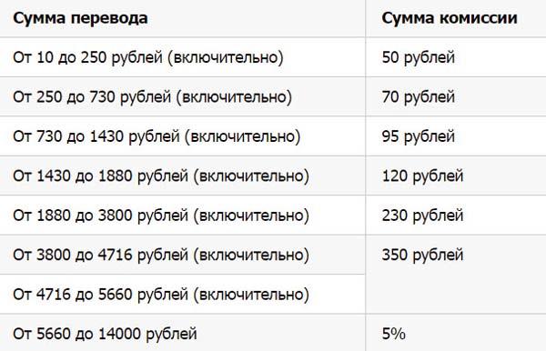 Билайн сумма перевода с комиссией